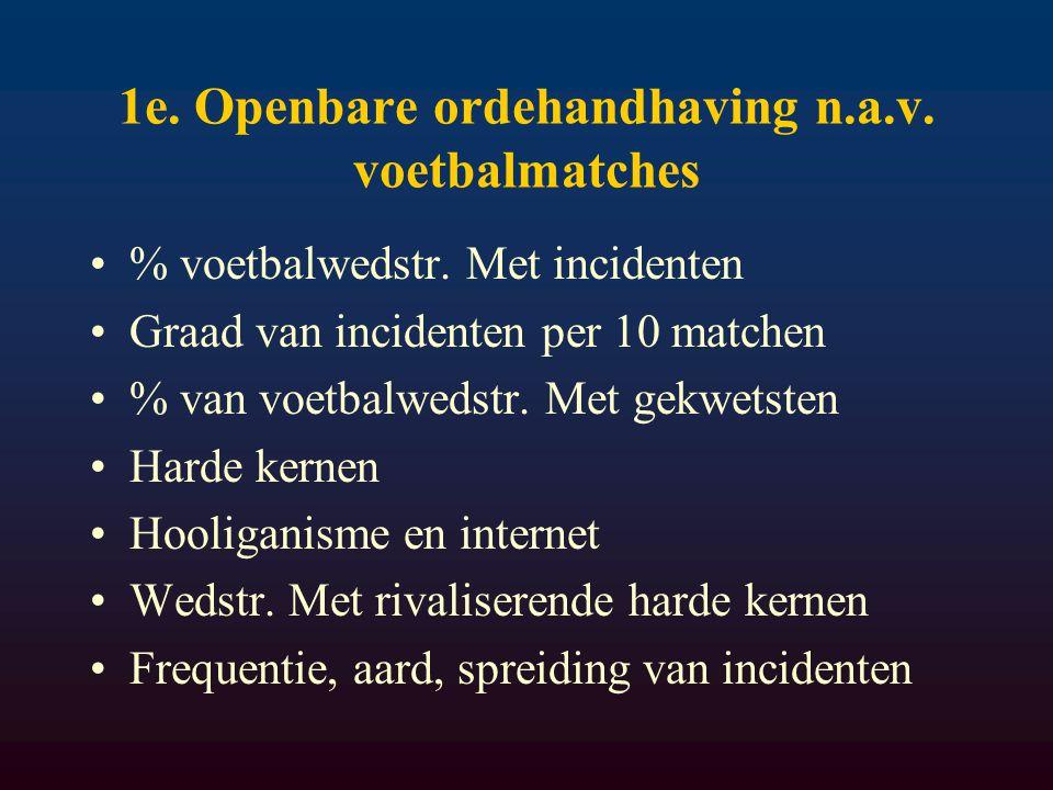 1e. Openbare ordehandhaving n.a.v. voetbalmatches % voetbalwedstr.