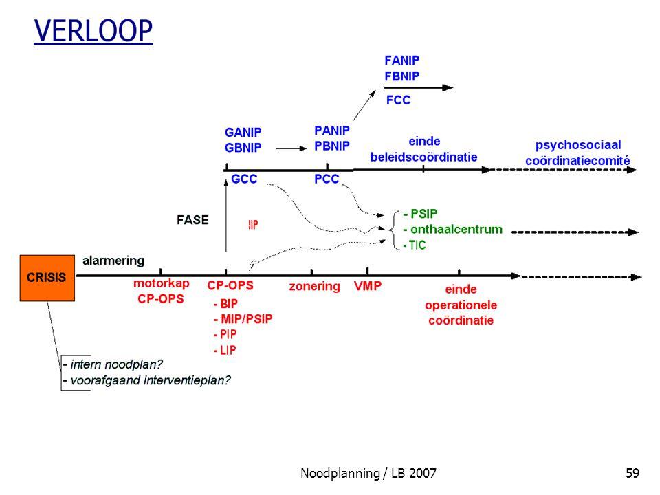 Noodplanning / LB 200759