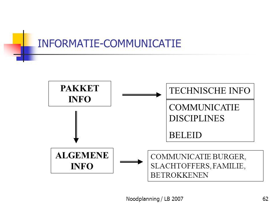 Noodplanning / LB 200762 INFORMATIE-COMMUNICATIE PAKKET INFO TECHNISCHE INFO COMMUNICATIE DISCIPLINES BELEID ALGEMENE INFO COMMUNICATIE BURGER, SLACHT