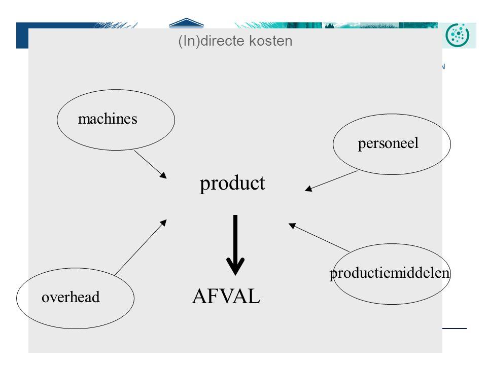 29 (In)directe kosten product machines personeel overhead productiemiddelen AFVAL