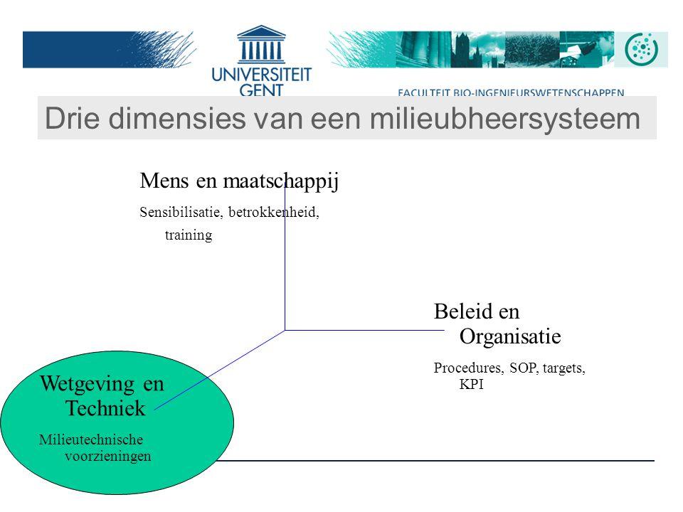 3 Drie dimensies van een milieubheersysteem Mens en maatschappij Sensibilisatie, betrokkenheid, training Beleid en Organisatie Procedures, SOP, target