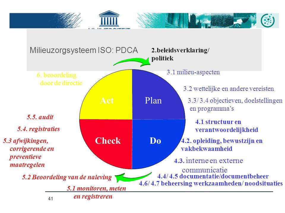 41 Milieuzorgsysteem ISO: PDCA ActPlan CheckDo 6. beoordeling door de directie 2.beleidsverklaring/ politiek 3.3/ 3.4 objectieven, doelstellingen en p