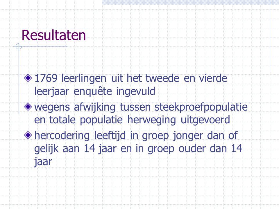 Resultaten 1769 leerlingen uit het tweede en vierde leerjaar enquête ingevuld wegens afwijking tussen steekproefpopulatie en totale populatie herwegin