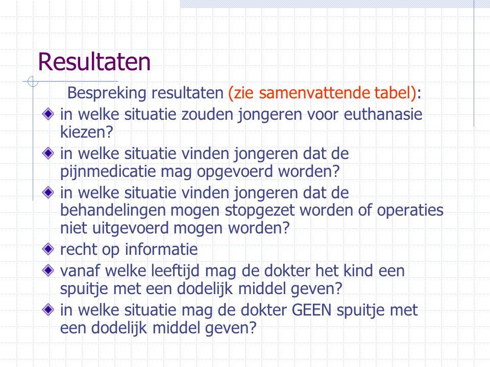 Resultaten Bespreking resultaten (zie samenvattende tabel): in welke situatie zouden jongeren voor euthanasie kiezen? in welke situatie vinden jongere