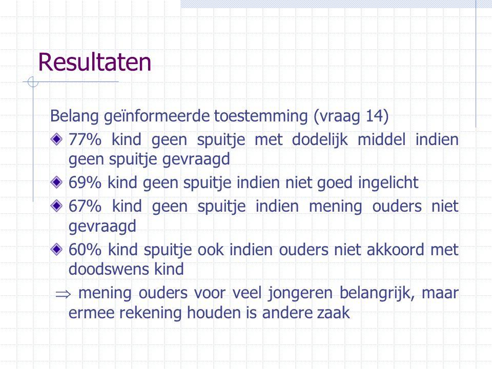 Resultaten Belang geïnformeerde toestemming (vraag 14) 77% kind geen spuitje met dodelijk middel indien geen spuitje gevraagd 69% kind geen spuitje in