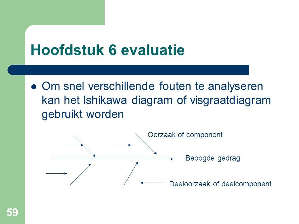 59 Hoofdstuk 6 evaluatie Om snel verschillende fouten te analyseren kan het Ishikawa diagram of visgraatdiagram gebruikt worden Beoogde gedrag Oorzaak