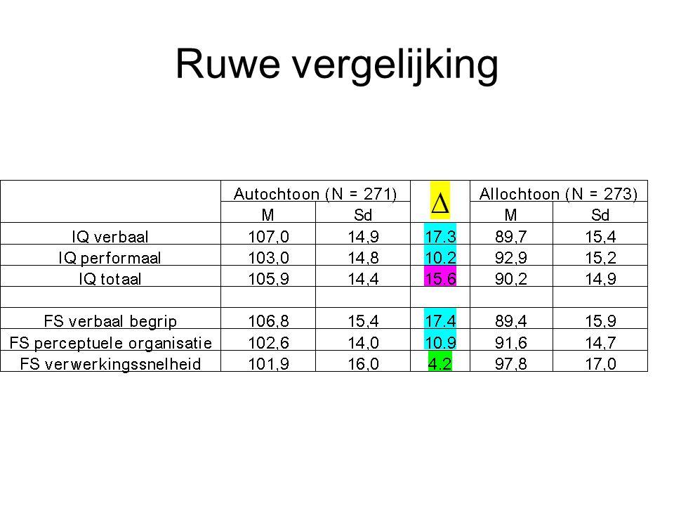 """Onderzoek bij allochtonen 50% studenten uit W-Vlaanderen 15 punten ≠ IQ-test = """"Wit"""" instrument (cultuur- en SES-gevoelig & dus niet altijd """"fair"""" ins"""