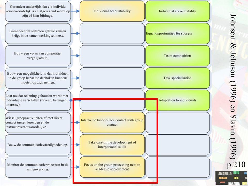 Samenwerkend leren p.210 Johnson & Johnson (1996) en Slavin (1996)