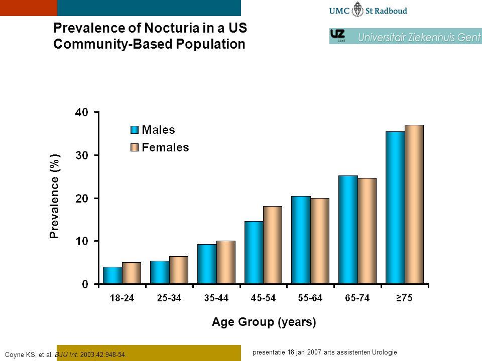 presentatie 18 jan 2007 arts assistenten Urologie Prevalence of Nocturia in a US Community-Based Population Coyne KS, et al. BJU Int. 2003;42:948-54.