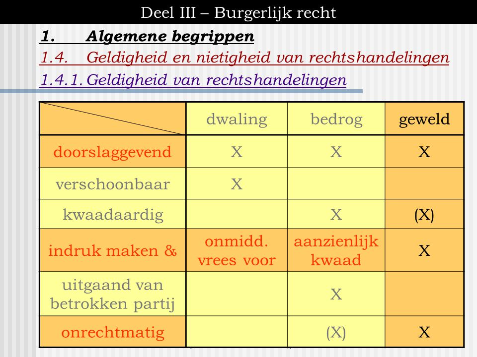 [ K.U. Brussel - inleiding tot het recht ] Deel III – Burgerlijk recht 1.Algemene begrippen 1.4.Geldigheid en nietigheid van rechtshandelingen A.wilsu