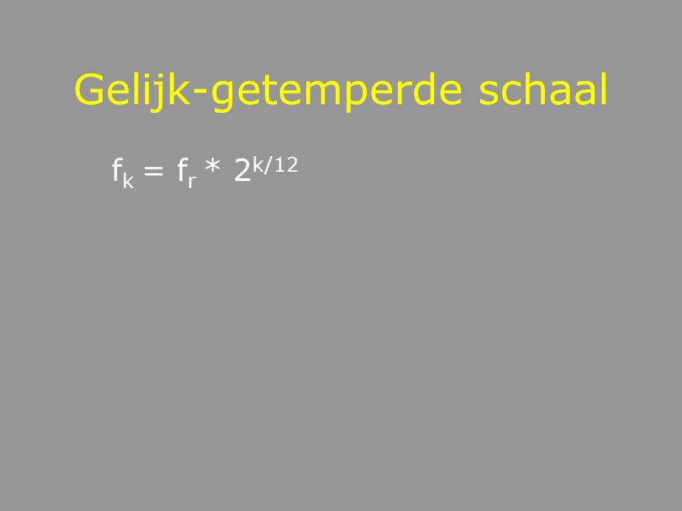 Toonschaal: afstanden tussen tonen Onderverdeel het octaaf in 12 gelijke stappen, zodat f * (a*a*…) = 2f 12 a 12 = 2 a = 2 1/12