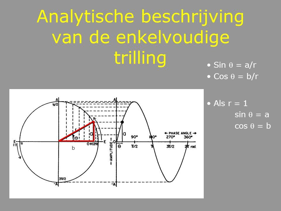 Eigenschappen van de EVT meest eenvoudige trilling symmetrische beweging rond een evenwichtspositie periodisch verbonden met een cirkelbeweging geïdea