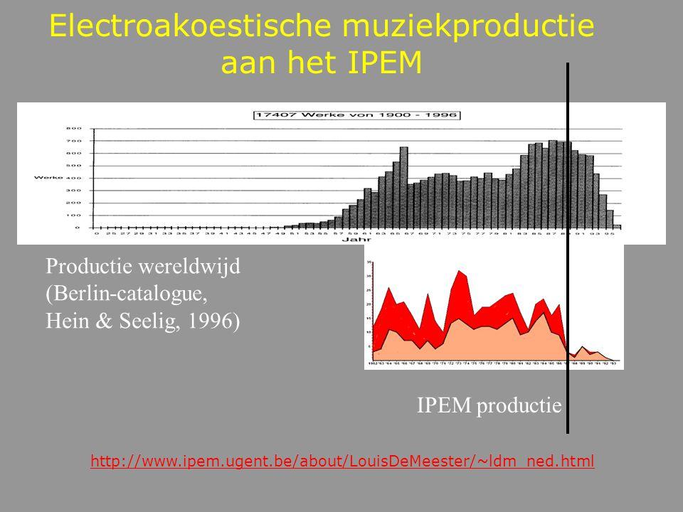 Periode en frequentie: sinustoon Sinustoon van 440 Hz Karel Goeyvaerts: nr 4, 1953 K.H. Stockhausen: Studie II, 1953