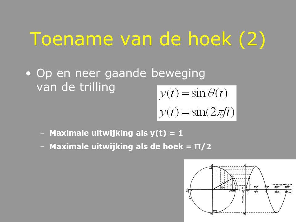 Toename van de hoek de hoekverandering: toename van de hoek over de duurtijd T (t = 0  T)