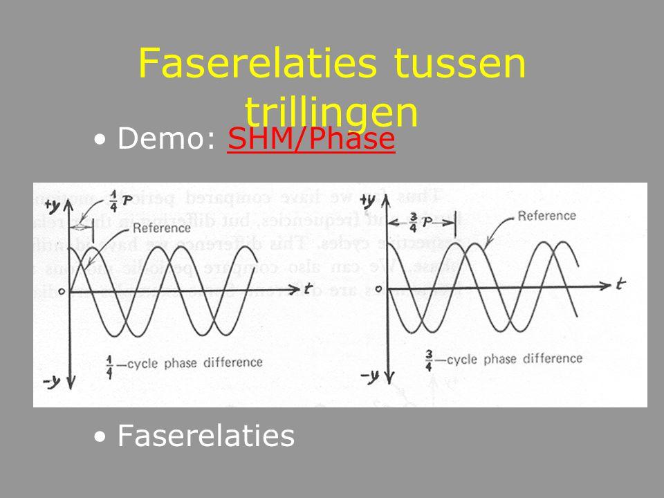 Fase verplaatsing van een golfvorm in de tijd gemeten als een hoek toename van de hoek:  (t) = 2ft +  o de trilling wordt als volgt beschreven: y(t