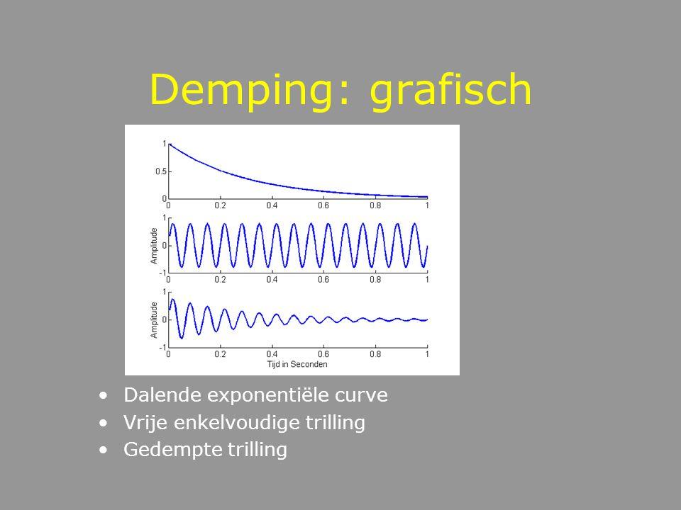 Demping wrijving amplitude neemt geleidelijk af periode blijft constant amplitudeverval y(t) = e -kt Asin(2ft) spring and wave b=0.1 spring and wave