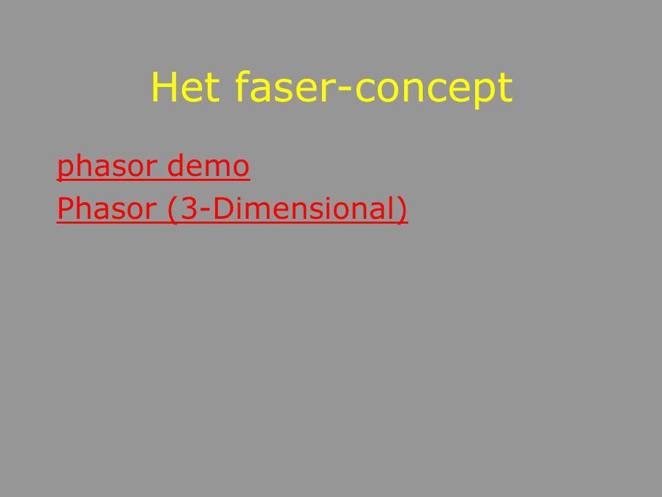 Grafisch: het faser-model