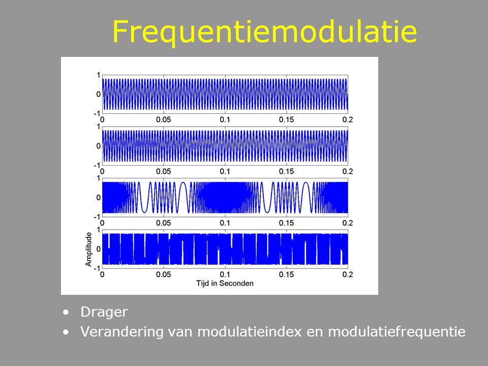 Amplitudemodulatie Modulator Drager Gemoduleerd signaal Gemoduleerd signaal in zoom