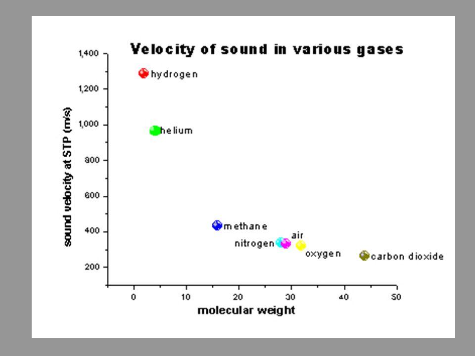 Medium en geluidsnelheid gassen water vaste stoffen vacuüm