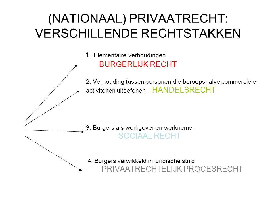 (NATIONAAL) PRIVAATRECHT: VERSCHILLENDE RECHTSTAKKEN 1.