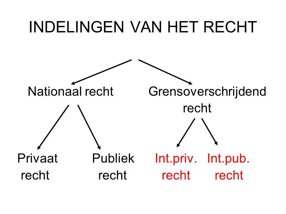 INDELINGEN VAN HET RECHT Nationaal recht Grensoverschrijdend recht Privaat Publiek Int.priv.