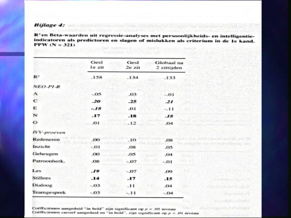 Intelligentie en persoonlijkheid Onderzoek Schittekatte & Coetsier (Academia Press, 1999).