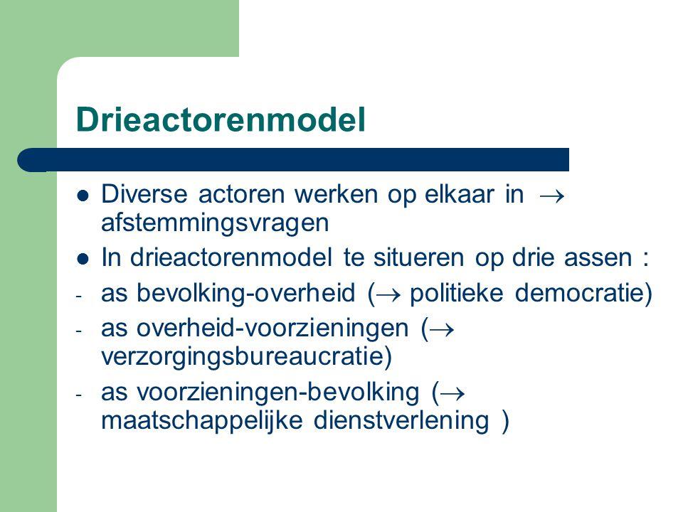 Drieactorenmodel Diverse actoren werken op elkaar in  afstemmingsvragen In drieactorenmodel te situeren op drie assen : - as bevolking-overheid ( 