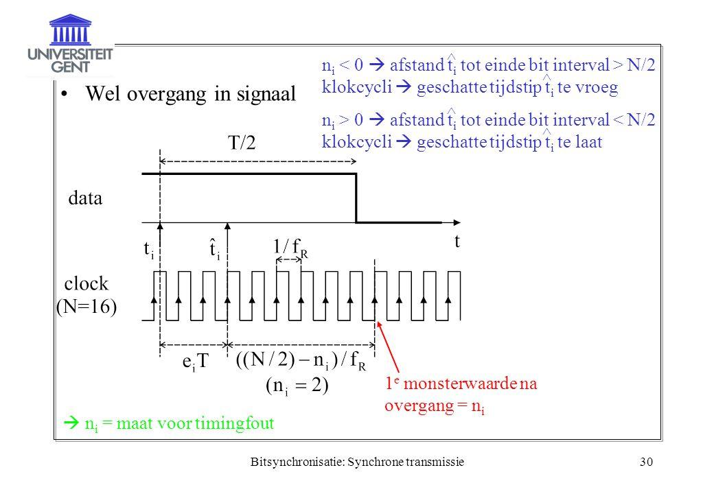 Bitsynchronisatie: Synchrone transmissie30 Wel overgang in signaal 1 e monsterwaarde na overgang = n i n i N/2 klokcycli  geschatte tijdstip t i te v