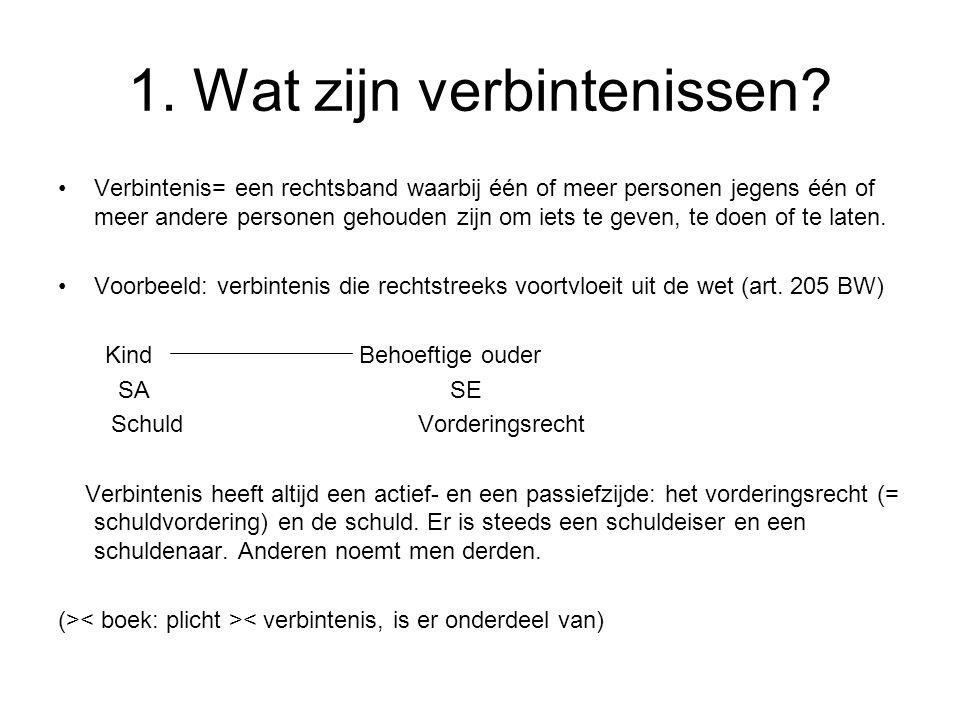 3.Overeenkomst: definitie en soorten Soorten overeenkomsten: 2.