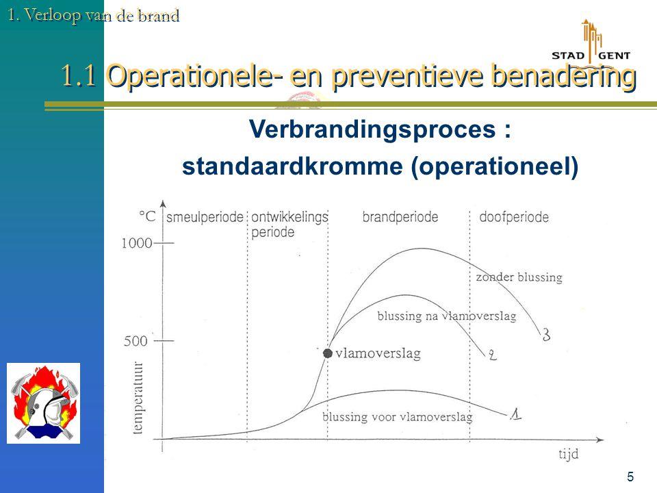 4 1.1 Operationele- en preventieve benadering 1. Verloop van de brand BASISKENNIS VOOR BRANDBESTRIJDING : 1. Soorten brandvoortplanting :  Convectie