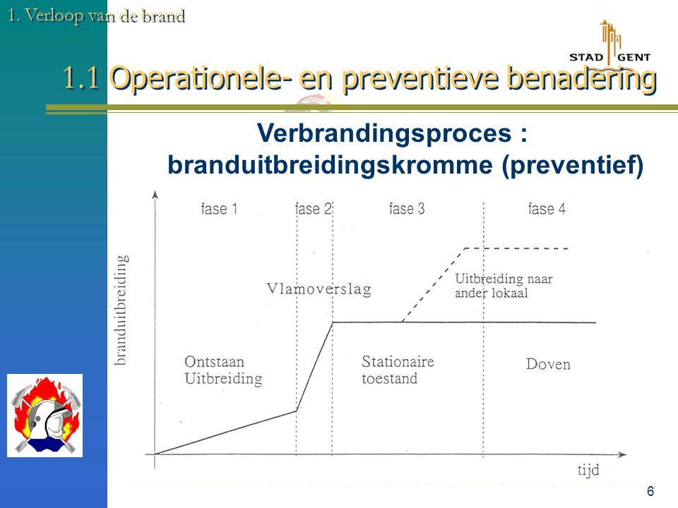 5 1. Verloop van de brand Verbrandingsproces : standaardkromme (operationeel) 1.1 Operationele- en preventieve benadering
