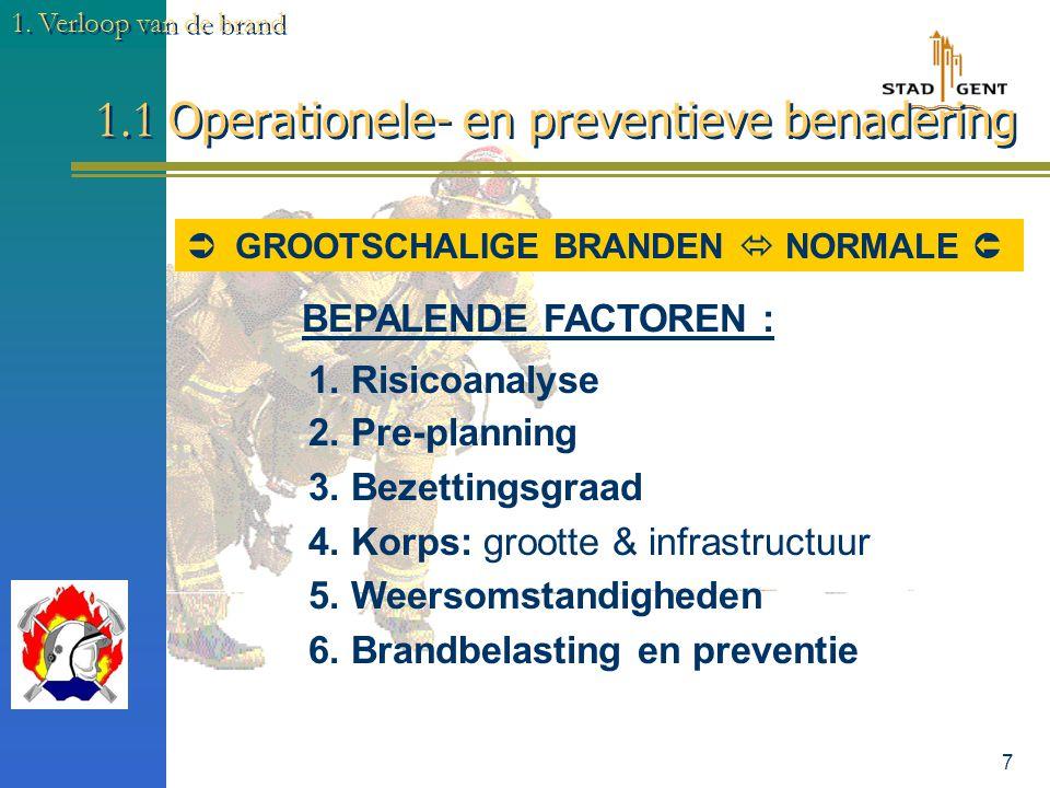 6 1. Verloop van de brand Verbrandingsproces : branduitbreidingskromme (preventief) 1.1 Operationele- en preventieve benadering