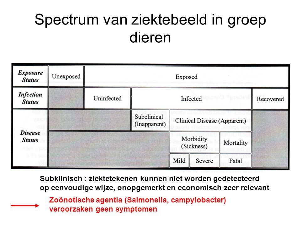 Spectrum van ziektebeeld in groep dieren Subklinisch : ziektetekenen kunnen niet worden gedetecteerd op eenvoudige wijze, onopgemerkt en economisch zeer relevant Zoönotische agentia (Salmonella, campylobacter) veroorzaken geen symptomen