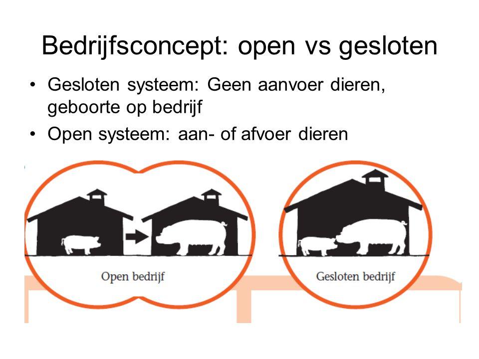 Bedrijfsconcept: open vs gesloten Gesloten systeem: Geen aanvoer dieren, geboorte op bedrijf Open systeem: aan- of afvoer dieren