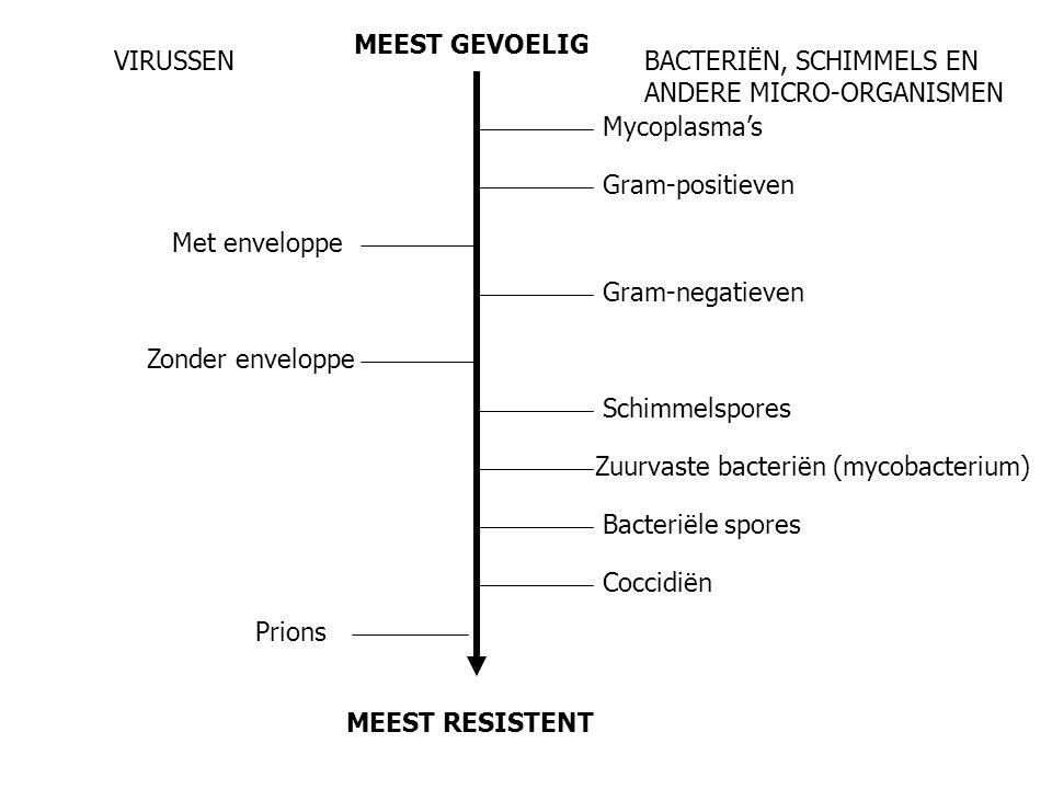 MEEST RESISTENT MEEST GEVOELIG VIRUSSENBACTERIËN, SCHIMMELS EN ANDERE MICRO-ORGANISMEN Met enveloppe Zonder enveloppe Prions Mycoplasma's Gram-positieven Gram-negatieven Schimmelspores Bacteriële spores Coccidiën Zuurvaste bacteriën (mycobacterium)