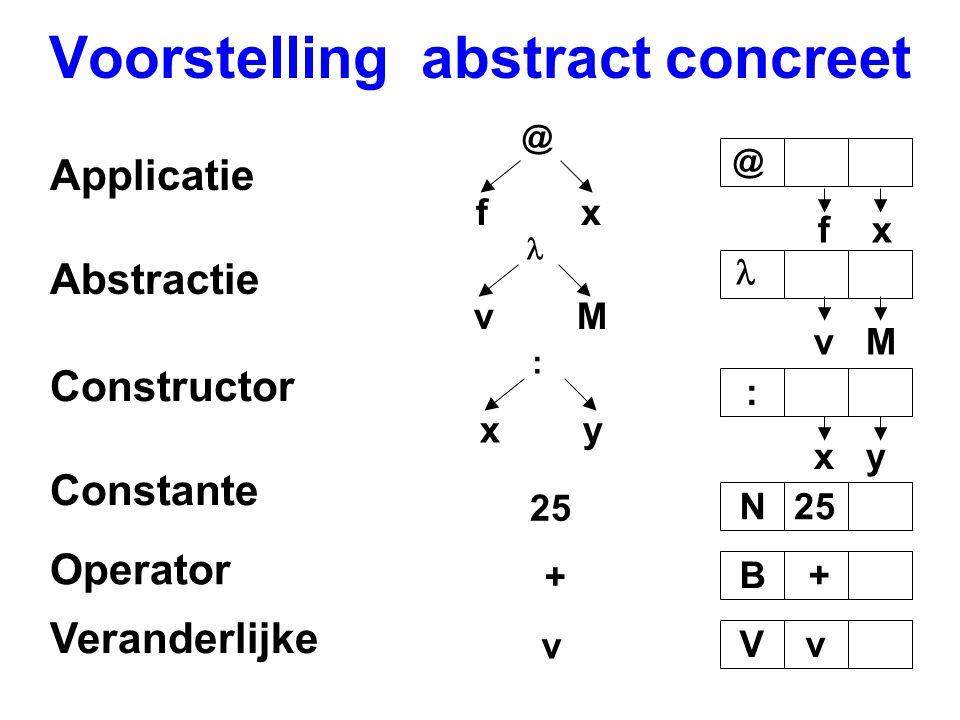 Voorstelling abstract concreet Constante N25 Operator B+ + Veranderlijke Vv v Applicatie @ @ f x Abstractie v M f x v M Constructor : x y :