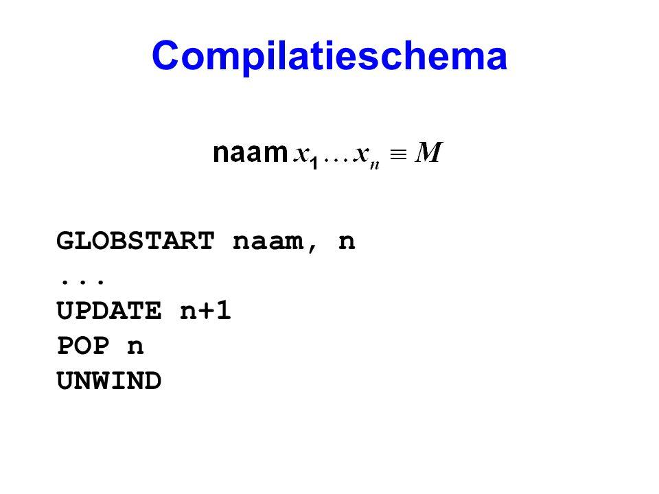 Compilatieschema GLOBSTART naam, n... UPDATE n+1 POP n UNWIND