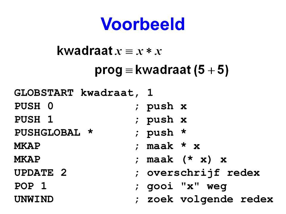 Voorbeeld GLOBSTART kwadraat, 1 PUSH 0 ; push x PUSH 1 ; push x PUSHGLOBAL * ; push * MKAP ; maak * x MKAP ; maak (* x) x UPDATE 2 ; overschrijf redex POP 1 ; gooi x weg UNWIND ; zoek volgende redex