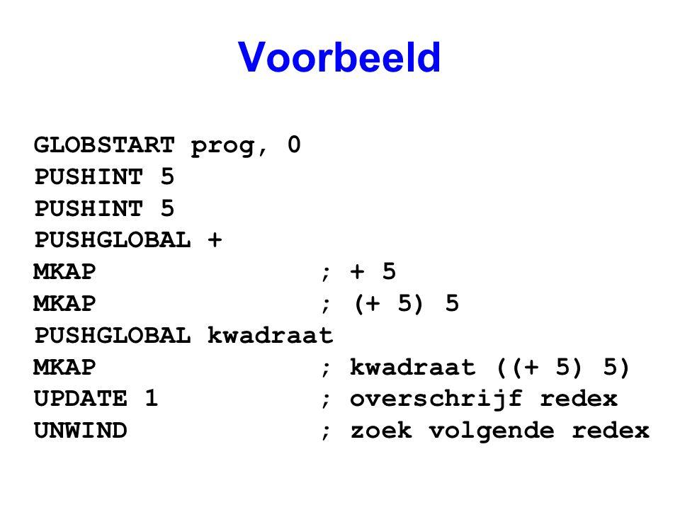 Voorbeeld GLOBSTART prog, 0 PUSHINT 5 PUSHGLOBAL + MKAP ; + 5 MKAP ; (+ 5) 5 PUSHGLOBAL kwadraat MKAP ; kwadraat ((+ 5) 5) UPDATE 1 ; overschrijf redex UNWIND ; zoek volgende redex