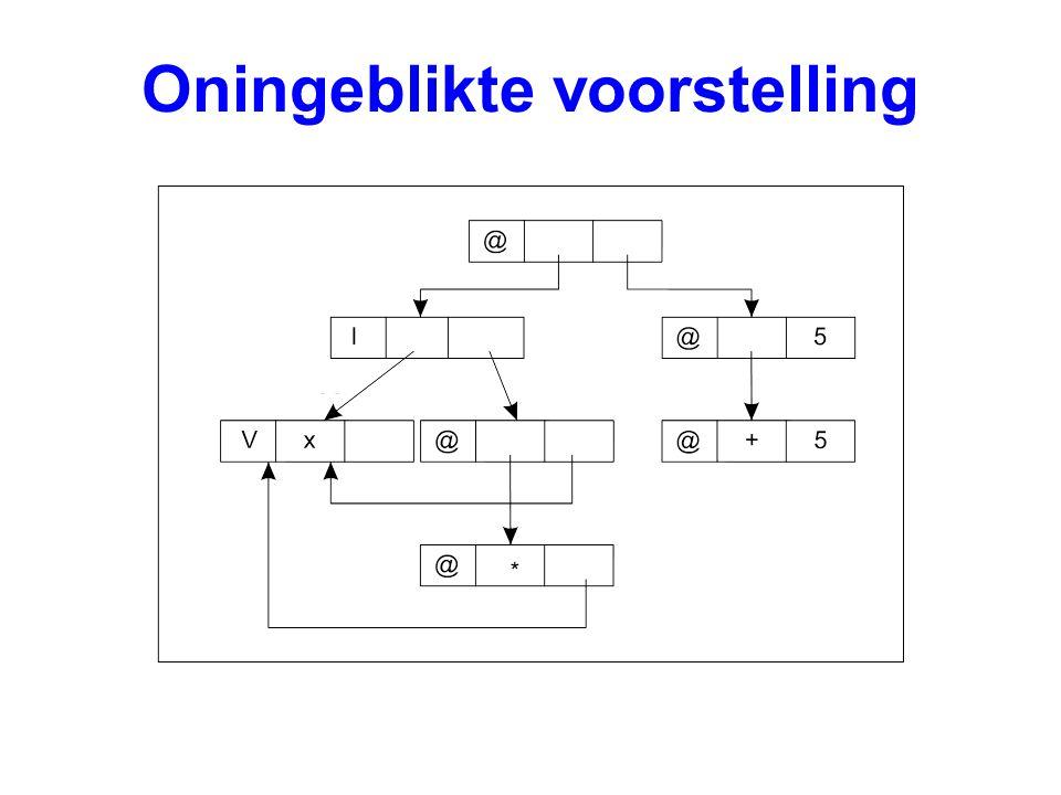 Optimalisatie 5: constante expressies GLOBSTART prog, 0 PUSHINT 10 PUSHGLOBAL kwadraat MKAP ; kwadraat 10 UPDATE 1 ; overschrijf redex UNWIND ; zoek volgende redex