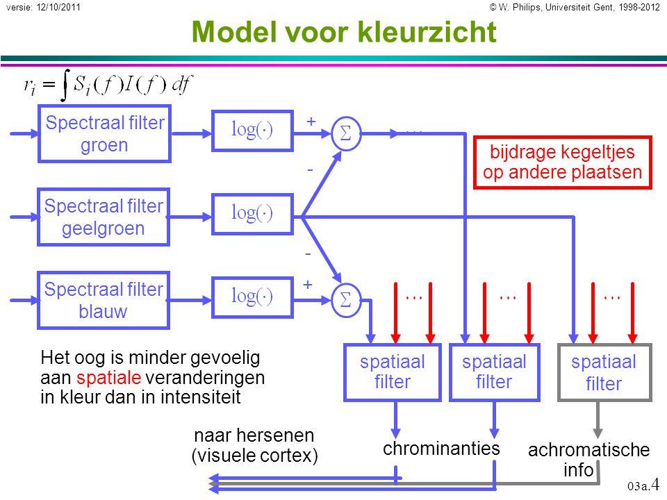 © W. Philips, Universiteit Gent, 1998-2012versie: 12/10/2011 03a. 4 Model voor kleurzicht Spectraal filter geelgroen spatiaal filter bijdrage kegeltje