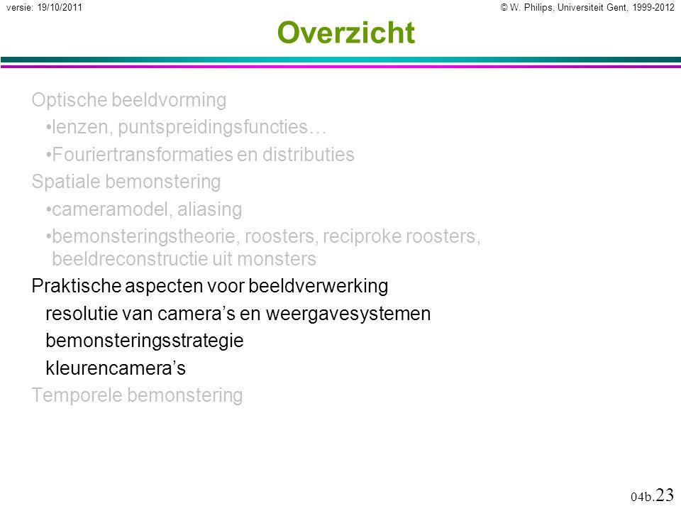 © W. Philips, Universiteit Gent, 1999-2012versie: 19/10/2011 04b. 23 Overzicht Optische beeldvorming lenzen, puntspreidingsfuncties… Fouriertransforma