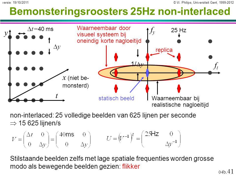 © W. Philips, Universiteit Gent, 1999-2012versie: 19/10/2011 04b. 41 Waarneembaar door visueel systeem bij oneindig korte nagloeitijd Bemonsteringsroo