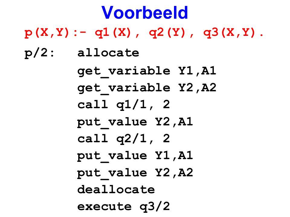 Voorbeeld p(X,Y):- q1(X), q2(Y), q3(X,Y). p/2:allocate get_variable Y1,A1 get_variable Y2,A2 call q1/1, 2 put_value Y2,A1 call q2/1, 2 put_value Y1,A1