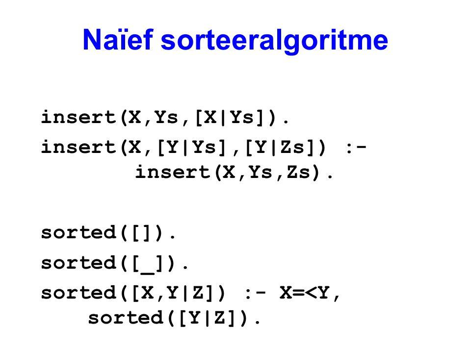 Naïef sorteeralgoritme insert(X,Ys,[X|Ys]). insert(X,[Y|Ys],[Y|Zs]) :- insert(X,Ys,Zs). sorted([]). sorted([_]). sorted([X,Y|Z]) :- X=<Y, sorted([Y|Z]