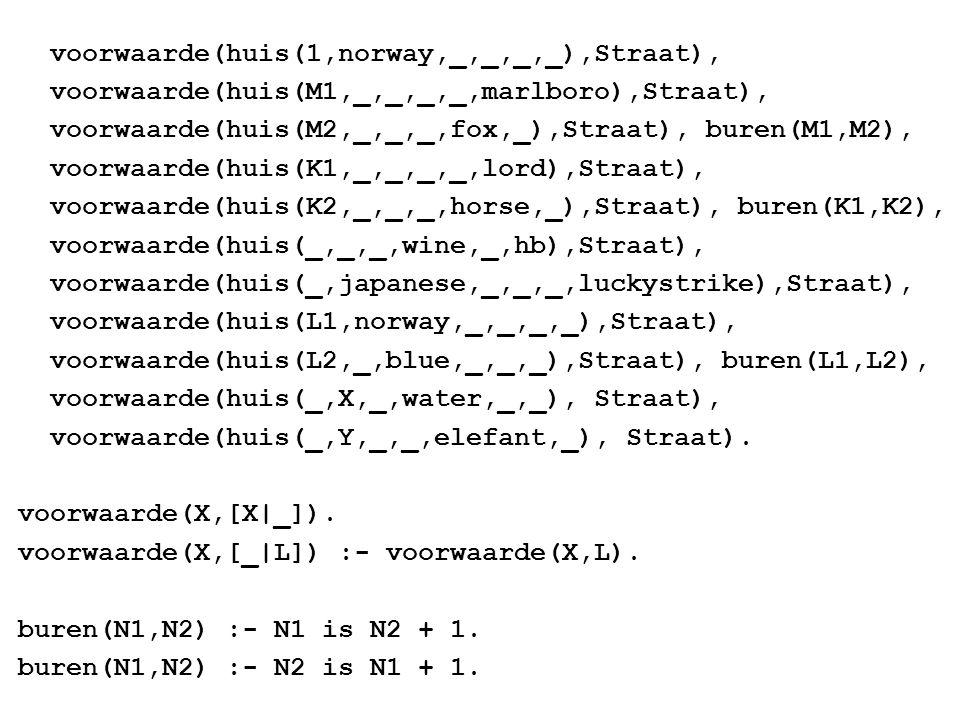voorwaarde(huis(1,norway,_,_,_,_),Straat), voorwaarde(huis(M1,_,_,_,_,marlboro),Straat), voorwaarde(huis(M2,_,_,_,fox,_),Straat), buren(M1,M2), voorwa
