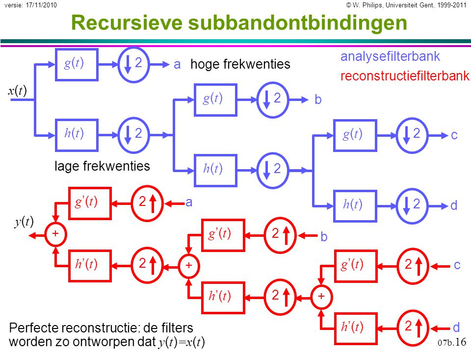 © W. Philips, Universiteit Gent, 1999-2011versie: 17/11/2010 07b. 16 Recursieve subbandontbindingen g(t)g(t) h(t)h(t) 2 2 lage frekwenties hoge frekwe