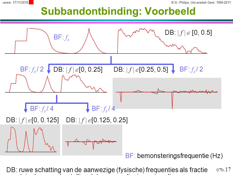 © W. Philips, Universiteit Gent, 1999-2011versie: 17/11/2010 07b. 17 BF: bemonsteringsfrequentie (Hz) DB: ruwe schatting van de aanwezige (fysische) f