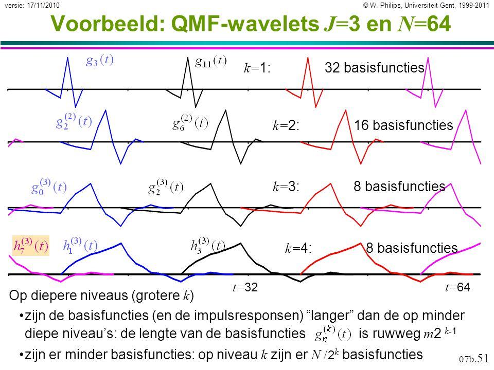 """© W. Philips, Universiteit Gent, 1999-2011versie: 17/11/2010 07b. 51 Op diepere niveaus (grotere k ) zijn de basisfuncties (en de impulsresponsen) """"la"""