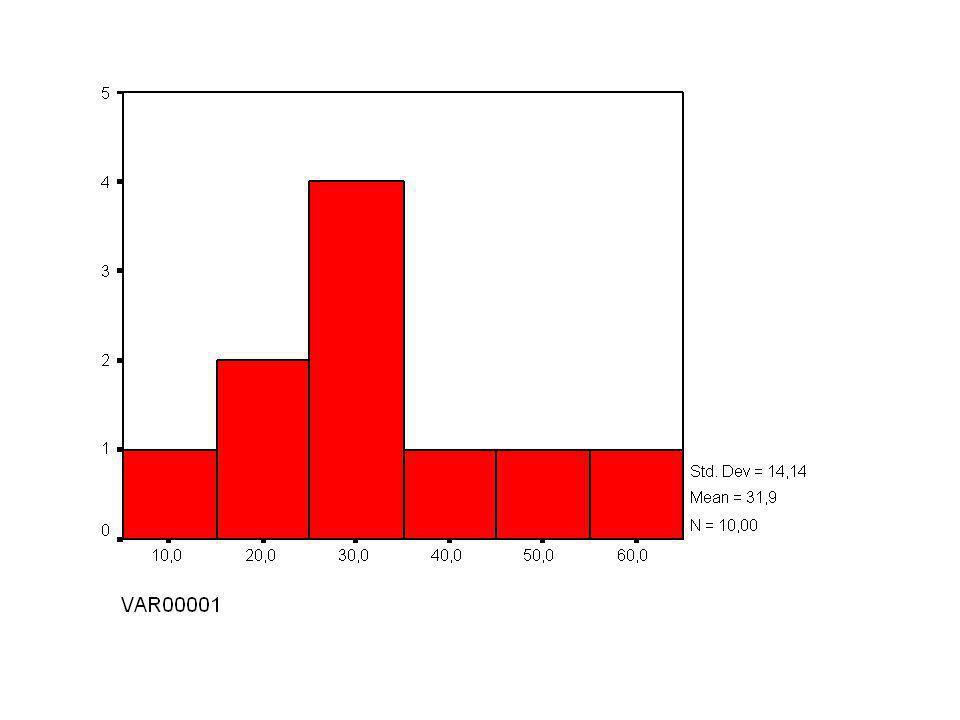 F.Histogrammen Aantal of percentage waarnemingen in elk interval HOE .